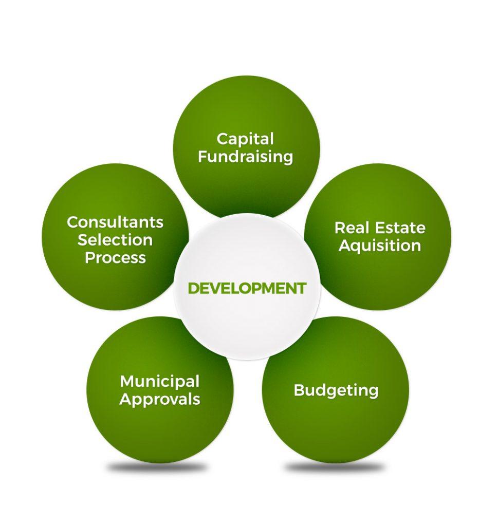 FMA-Development-Services-Diagram