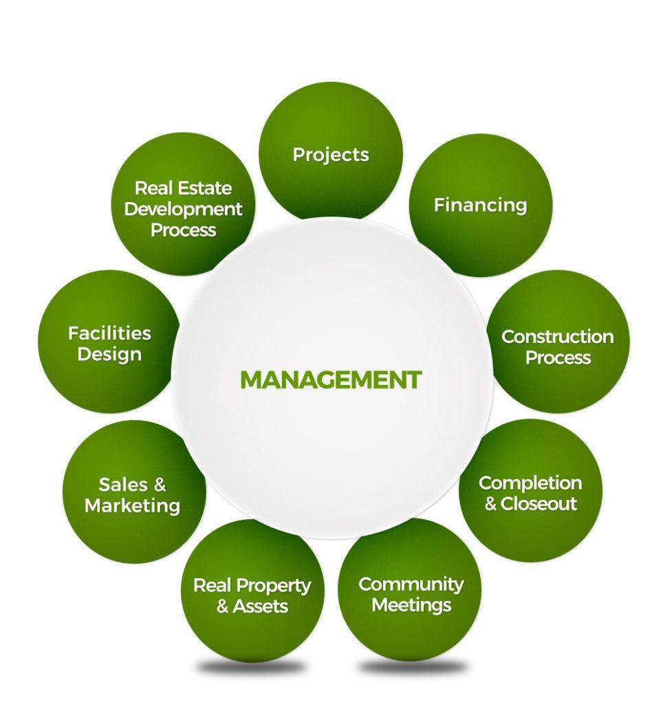 FMA-Management-Services-Diagram